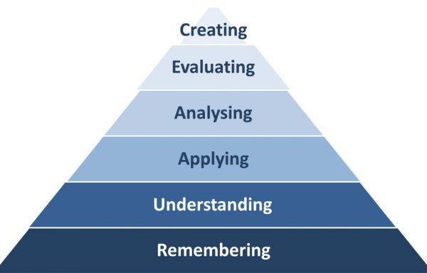 Bild_Schema zur Lerntaxonomie