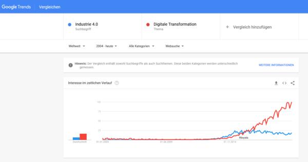 Bild zum GastBeitrag Hectorschoolpro_google trends