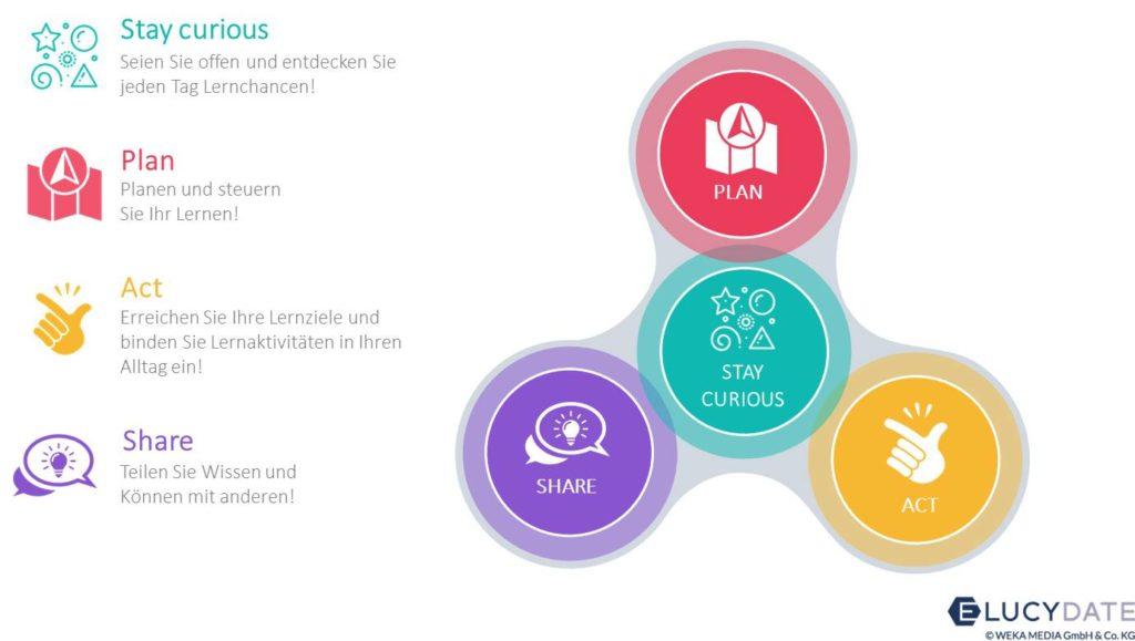 Bild zum Beitrag selbstbestimmtes Lernen von WEKA GmbH auf dem Blog der L&Dpro